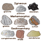 The Rock Cycle - Rock Clip Art - Sedimentary - Igneous - M