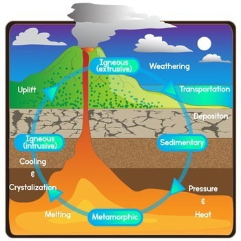 The Rock    Cycle     Rock Clip Art  Sedimentary  Igneous