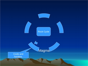 The Rock cycle process power point.