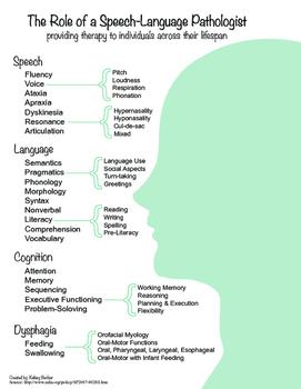 The Role of a Speech-Language Pathologist