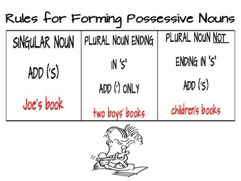 Rules for Forming Possessive Nouns Using a Smart Chart