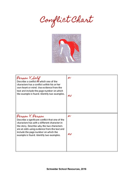 The Scarlet Ibis Graphic Organizers and Reading Questions