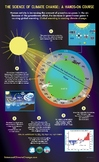 The Science of Climate Change Poster