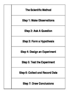 The Scientific Method Cut and Paste