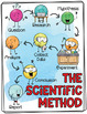 The Scientific Method Poster Set - Water Color
