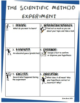 The Scientific Method Presentation