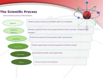 The Scientific Method for Primary Grades