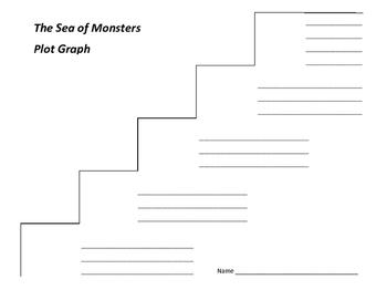 The Sea of Monsters Plot Graph - Rick Riordan