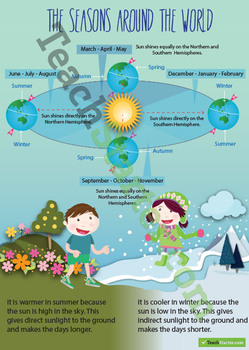 The Seasons Around the World Information Poster