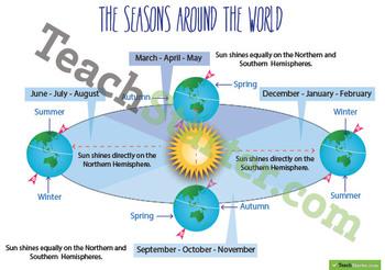 The Seasons Around the World Poster
