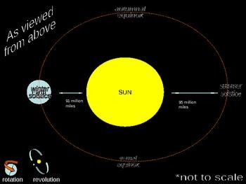 The Seasons and Earth's Orbit Animation