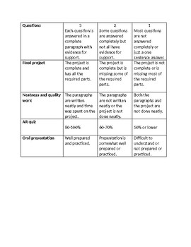 The Secret School final project and rubric