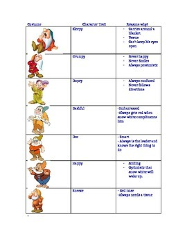 The Seven Dwarfs- Character Traits for Halloween