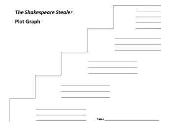 The Shakespeare Stealer Plot Graph - Gary Blackwood