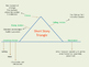 The Short Story Plot Triangle using The Most Dangerous Game