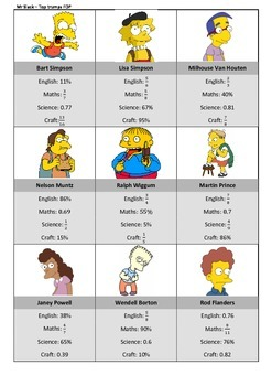 The Simpons Top Trumps