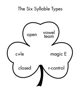 Orton-Gillingham Free Resource- The Six Syllable Types