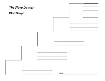 The Slave Dancer Plot Graph - Paula Fox
