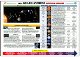 The Solar System Knowledge Organizer/ Revision Mat!
