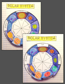 THE SOLAR SYSTEM: PLANETS WHEEL INTERACTIVE NOTEBOOK ACTIVITY