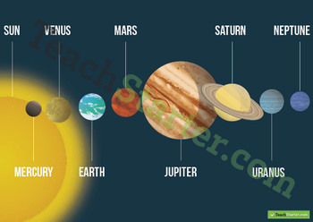 The Solar System – Planets in Order