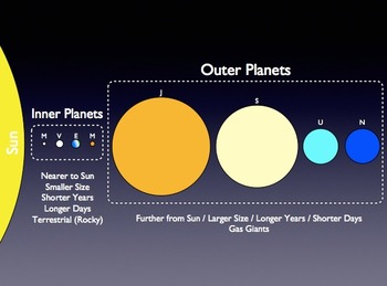 The Solar System Powerpoint Presentation - Planets, Moons, and More!