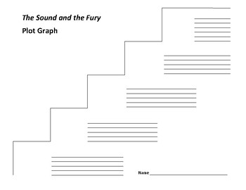 The Sound and the Fury Plot Graph - William Faulkner