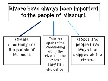 The State of Missouri Resources: Rivers, Geography, and Cities