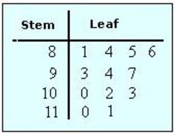 The Stem-And-Leaf Plot Test
