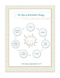 The Steps of Articulation Therapy - A General Outline for Parents/Professionals