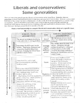 The Stereotypical Democrat/Republican Activity (includes graphic organizer)