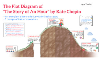 The Story of An Hour By Kate Chopin Teacher Supplemental Resources Fun Engaging