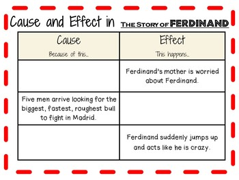 The Story of Ferdinand by Munro Leaf:  A Complete Literature Study!