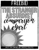 The Stranger (The Outsider) and Absurdist Theory Chart