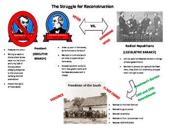 The Struggle for Reconstruction