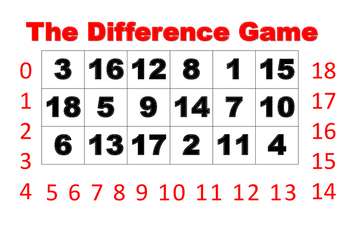 The Sum and Difference Game