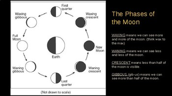 The Sun, Earth and Moon - Phases, Seasons, Movement (Rotation and Revolution)