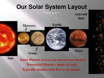 The Sun, Our Galaxy and Intro to Solar System Powerpoint