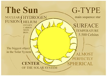 The Sun POSTER A4 Size