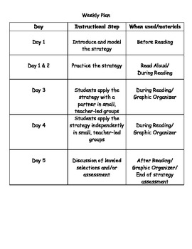 The Super 6 Comprehension Intervention for 2nd, 3rd & 4th Graders