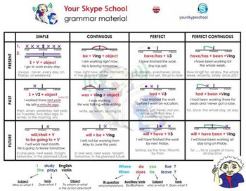 The table of tenses in english by yourskypeschool tpt the table of tenses in english ccuart Images