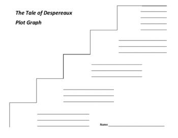 The Tale of Despereaux Plot Graph - Kate Dicamillo (Common Core)