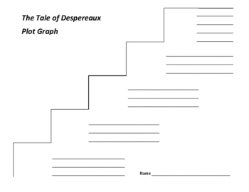 The Tale of Despereaux Plot Graph - Kate Dicamillo (Common Core)