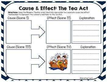 The Tea Act/Boston Tea Party Activity