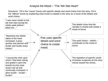 """The Tell-Tale Heart"" Graphic Organizers"