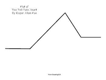 The Tell Tale Heart by Edgar Allan Poe - Plot Sort