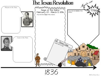 TEXAS REVOLUTION - Battles of the Texas Revolution Cartoon Notes