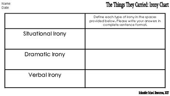 The Things They Carried: Irony Chart