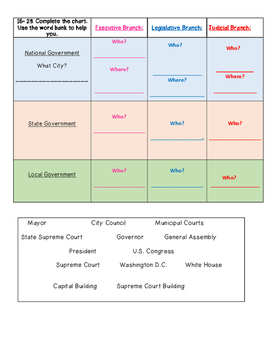 The Three Branches and Levels of the US Government Test- Study Guide Included!