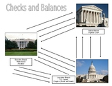 The Three Branches of Government - Checks and Balances Guided Notes